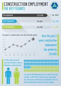 CIF Construction Employment